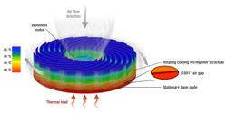 Diagram of the Sandia Cooler