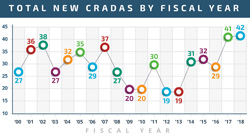 Chart showing yearly CRADA signings since 2000.