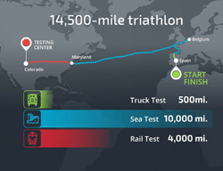 Infographic showing the path of the nuclear waste triathlon and the total mileage of each leg.