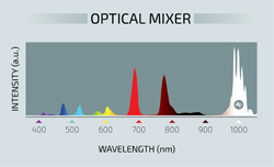 A color-coded spectrum showing the 11 different colors produced by the metamaterial