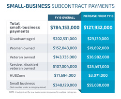 Small-business subcontract payments chart