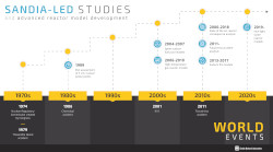 A timeline of historical events and code advancements.