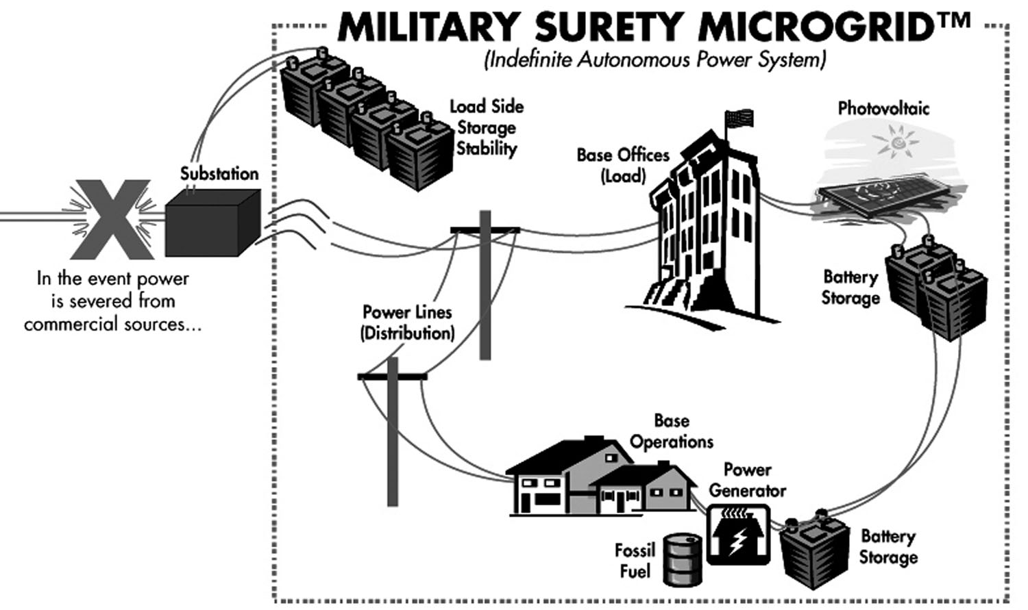 sandia researchers apply energy surety model to military bases